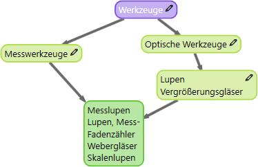 Im Stichworteditor werden Ober-/Untermengen und Synonym-Beziehungen erfasst